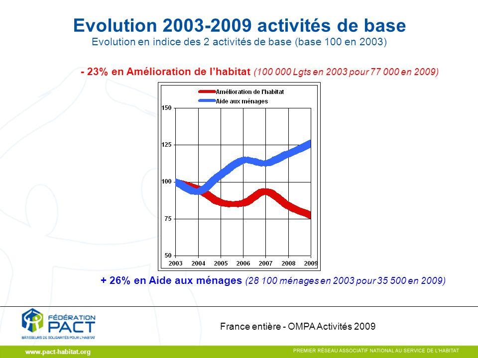www.pact-habitat.org Evolution 2003-2009 activités de base Evolution en indice des 2 activités de base (base 100 en 2003) - 23% en Amélioration de lhabitat (100 000 Lgts en 2003 pour 77 000 en 2009) France entière - OMPA Activités 2009 + 26% en Aide aux ménages (28 100 ménages en 2003 pour 35 500 en 2009)