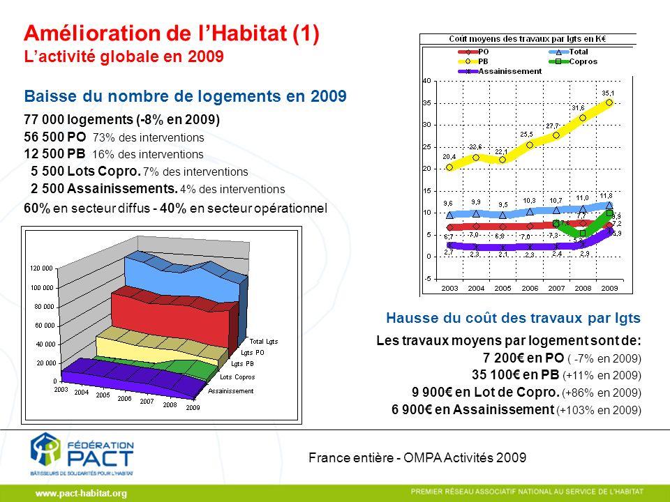 www.pact-habitat.org Lactivité globale en 2009 Baisse du nombre de logements en 2009 77 000 logements (-8% en 2009) 56 500 PO 73% des interventions 12 500 PB 16% des interventions 5 500 Lots Copro.