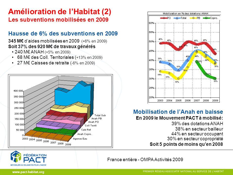 www.pact-habitat.org Les subventions mobilisées en 2009 Hausse de 6% des subventions en 2009 345 M daides mobilisées en 2009 (+6% en 2009) Soit 37% des 920 M de travaux générés 240 M ANAH (+5% en 2009) 68 M des Coll.