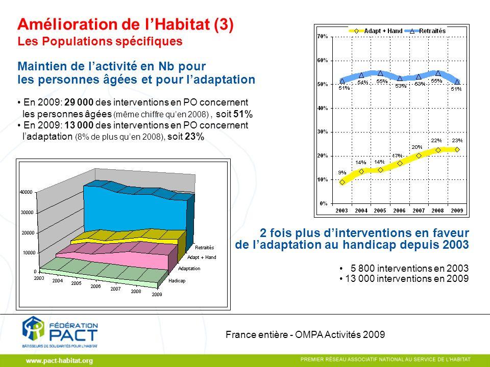 www.pact-habitat.org Les Populations spécifiques Maintien de lactivité en Nb pour les personnes âgées et pour ladaptation En 2009: 29 000 des interven