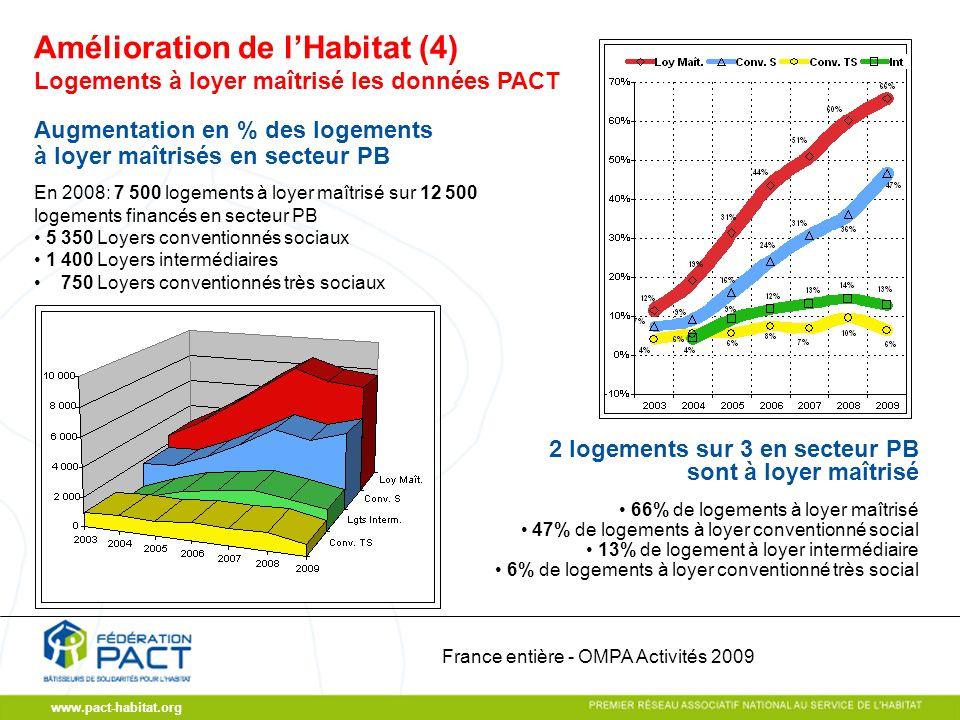 www.pact-habitat.org Logements à loyer maîtrisé les données PACT Augmentation en % des logements à loyer maîtrisés en secteur PB En 2008: 7 500 logeme