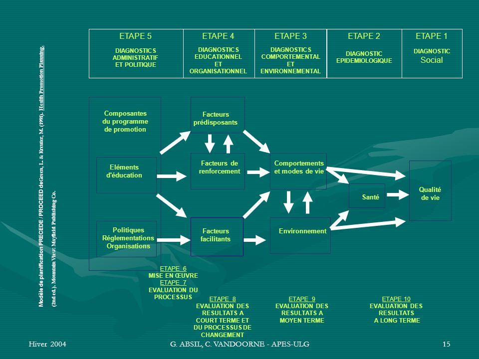 Hiver 2004G. ABSIL, C. VANDOORNE - APES-ULG15 Eléments d'éducation ETAPE 5 DIAGNOSTICS ADMINISTRATIF ET POLITIQUE ETAPE 4 DIAGNOSTICS EDUCATIONNEL ET
