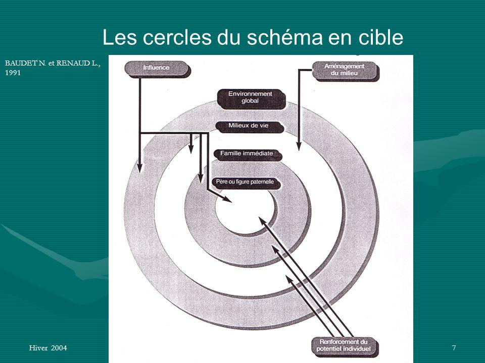 Hiver 2004G. ABSIL, C. VANDOORNE - APES-ULG7 Les cercles du schéma en cible BAUDET N. et RENAUD L., 1991