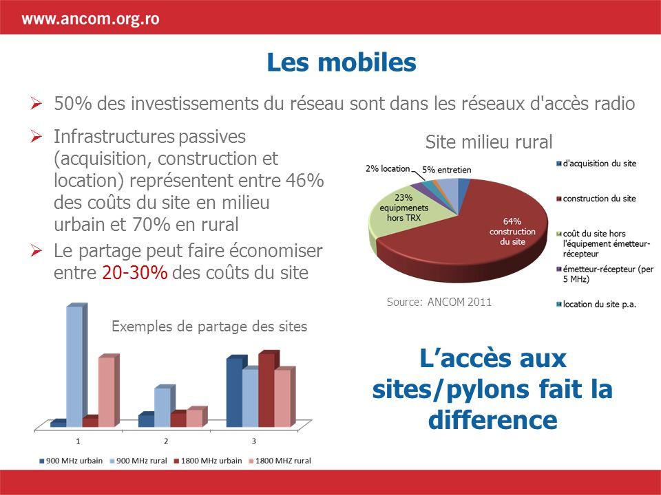 Les mobiles 50% des investissements du réseau sont dans les réseaux d'accès radio Infrastructures passives (acquisition, construction et location) rep