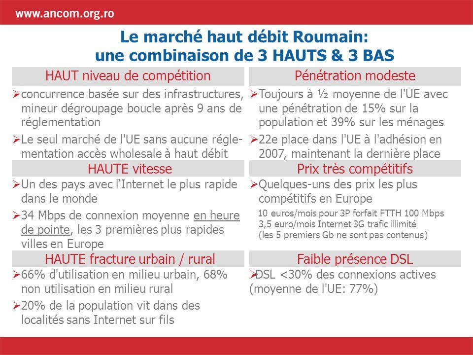 Le marché haut débit Roumain: une combinaison de 3 HAUTS & 3 BAS HAUT niveau de compétitionPénétration modeste concurrence basée sur des infrastructures, mineur dégroupage boucle après 9 ans de réglementation Le seul marché de l UE sans aucune régle- mentation accès wholesale à haut débit Toujours à ½ moyenne de l UE avec une pénétration de 15% sur la population et 39% sur les ménages 22e place dans l UE à l adhésion en 2007, maintenant la dernière place HAUTE vitessePrix très compétitifs Un des pays avec lInternet le plus rapide dans le monde 34 Mbps de connexion moyenne en heure de pointe, les 3 premières plus rapides villes en Europe Quelques-uns des prix les plus compétitifs en Europe 10 euros/mois pour 3P forfait FTTH 100 Mbps 3,5 euro/mois Internet 3G trafic illimité (les 5 premiers Gb ne sont pas contenus) HAUTE fracture urbain / ruralFaible présence DSL 66% d utilisation en milieu urbain, 68% non utilisation en milieu rural 20% de la population vit dans des localités sans Internet sur fils DSL <30% des connexions actives (moyenne de l UE: 77%)