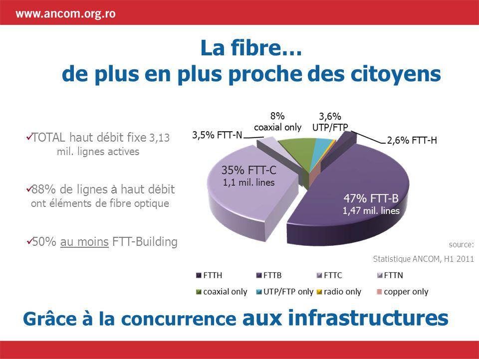La fibre… de plus en plus proche des citoyens TOTAL haut débit fixe 3,13 mil. lignes actives 88% de lignes à haut d é bit ont éléments de fibre optiqu