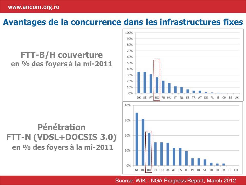 Avantages de la concurrence dans les infrastructures fixes Source: WIK - NGA Progress Report, March 2012 FTT-B/H couverture en % des foyers à la mi-20