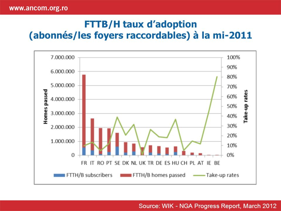 FTTB/H taux dadoption (abonnés/les foyers raccordables) à la mi-2011 Source: WIK - NGA Progress Report, March 2012