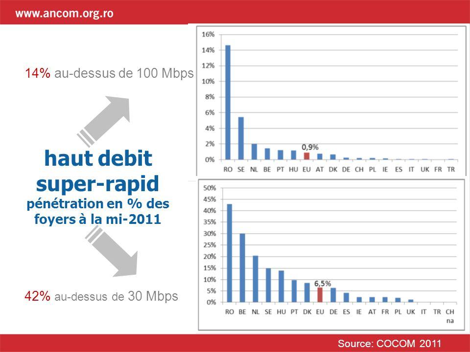 haut debit super-rapid pénétration en % des foyers à la mi-2011 Source: COCOM 2011 14% au-dessus de 100 Mbps 42% au-dessus de 30 Mbps