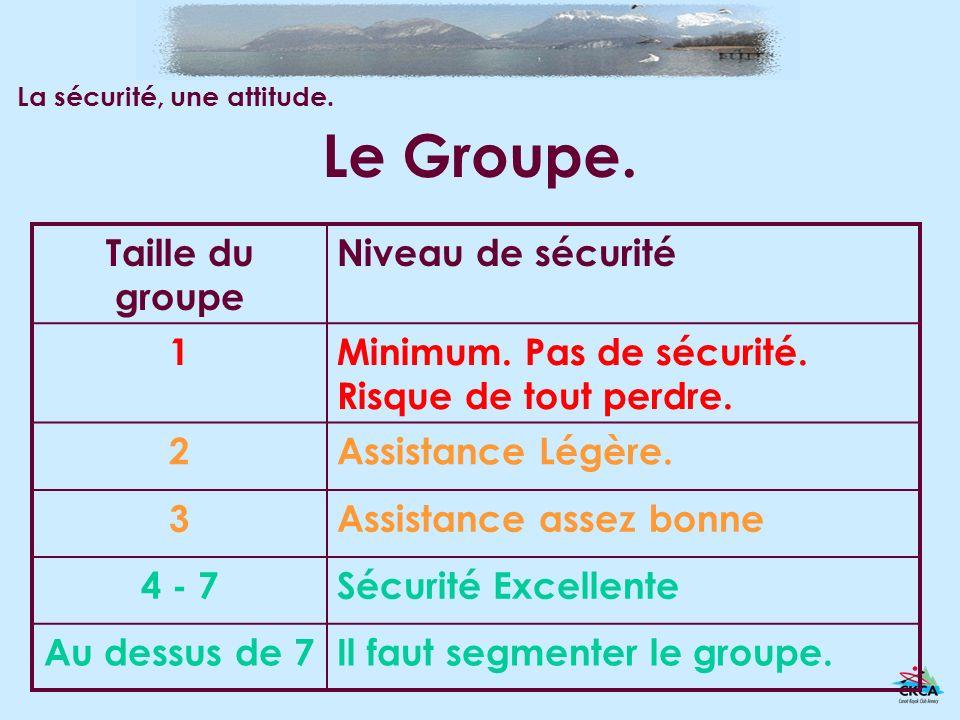 Le Groupe. Taille du groupe Niveau de sécurité 1Minimum.