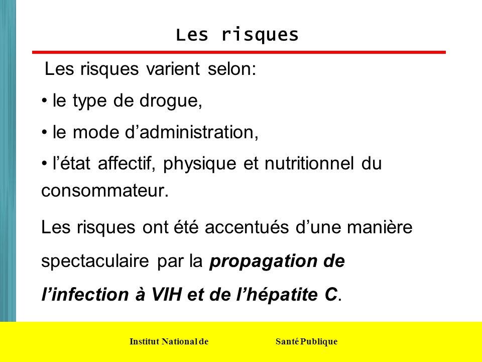Institut National de Santé Publique Les risques Les risques varient selon: le type de drogue, le mode dadministration, létat affectif, physique et nut