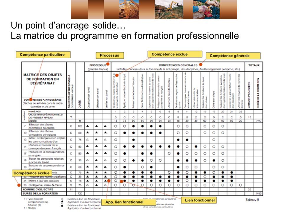 Un point dancrage solide… La matrice du programme en formation professionnelle