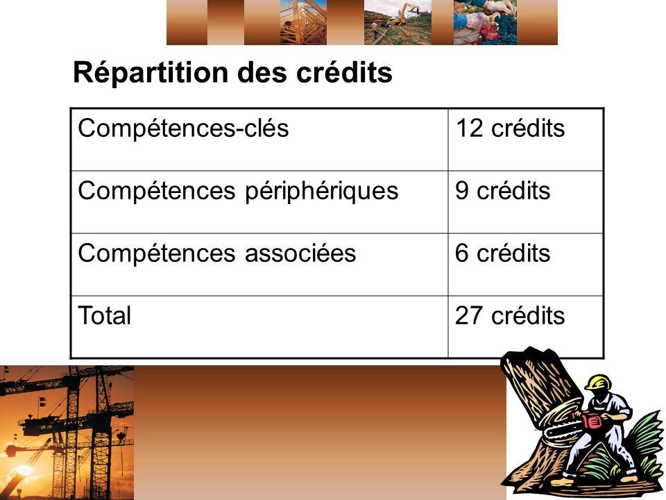 Répartition des crédits Compétences-clés12 crédits Compétences périphériques9 crédits Compétences associées6 crédits Total27 crédits