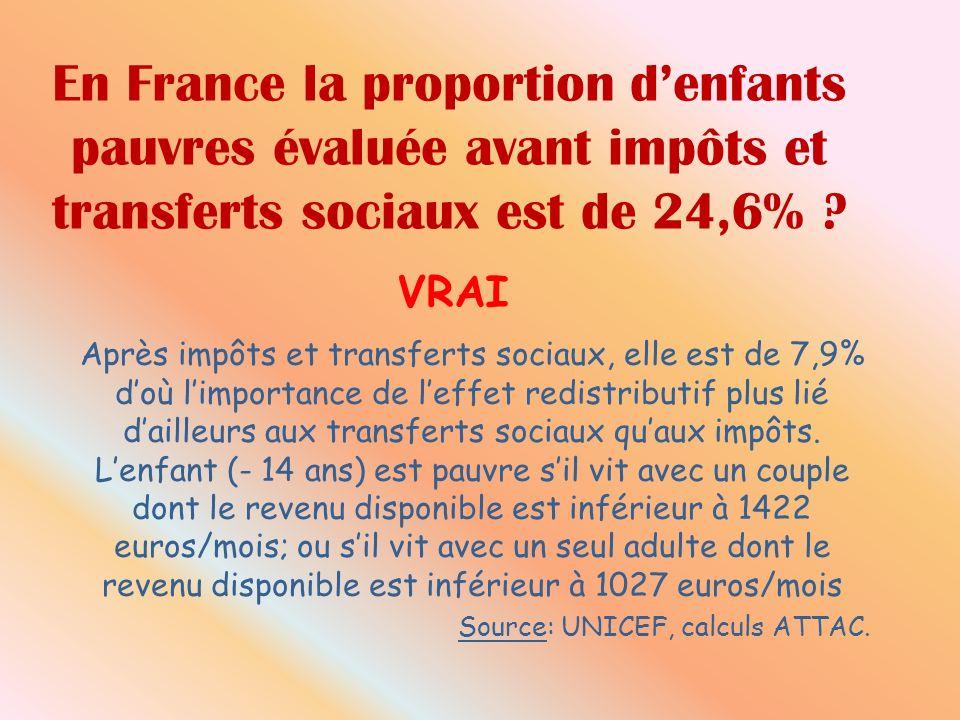 En France la proportion denfants pauvres évaluée avant impôts et transferts sociaux est de 24,6% .
