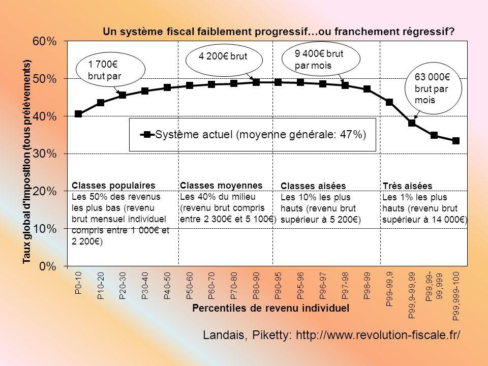 Landais, Piketty: http://www.revolution-fiscale.fr/