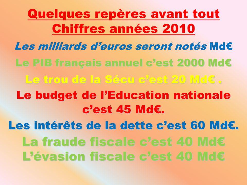 Quelques repères avant tout Chiffres années 2010 Les milliards deuros seront notés Md Le PIB français annuel cest 2000 Md Le trou de la Sécu cest 20 Md.