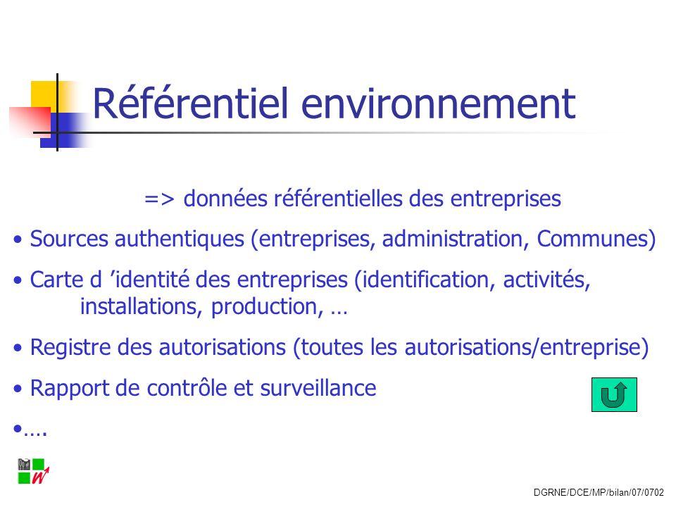 Référentiel environnement => données référentielles des entreprises Sources authentiques (entreprises, administration, Communes) Carte d identité des