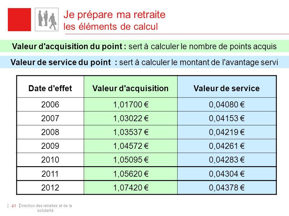 Direction des retraites et de la solidarité 41 Valeur d'acquisition du point : sert à calculer le nombre de points acquis Valeur de service du point :