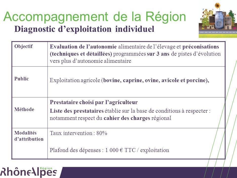 Accompagnement de la Région Objectif Evaluation de lautonomie alimentaire de lélevage et préconisations (techniques et détaillées) programmées sur 3 a