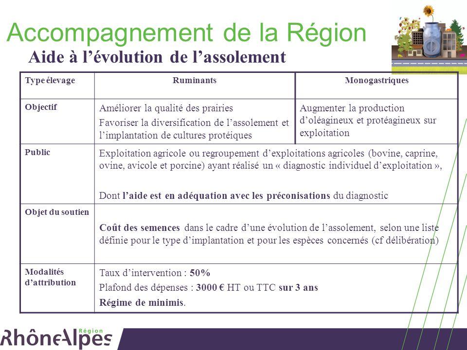 Accompagnement de la Région Aide à lévolution de lassolement Type élevageRuminantsMonogastriques Objectif Améliorer la qualité des prairies Favoriser