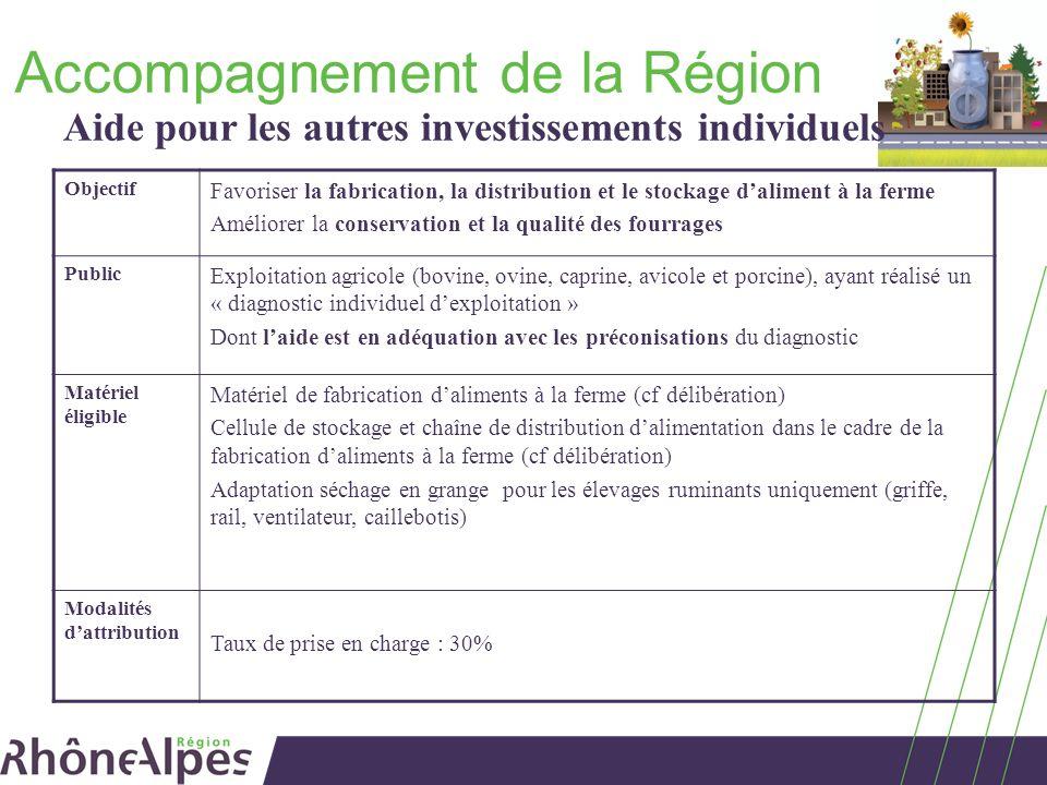Accompagnement de la Région Aide pour les autres investissements individuels Objectif Favoriser la fabrication, la distribution et le stockage dalimen