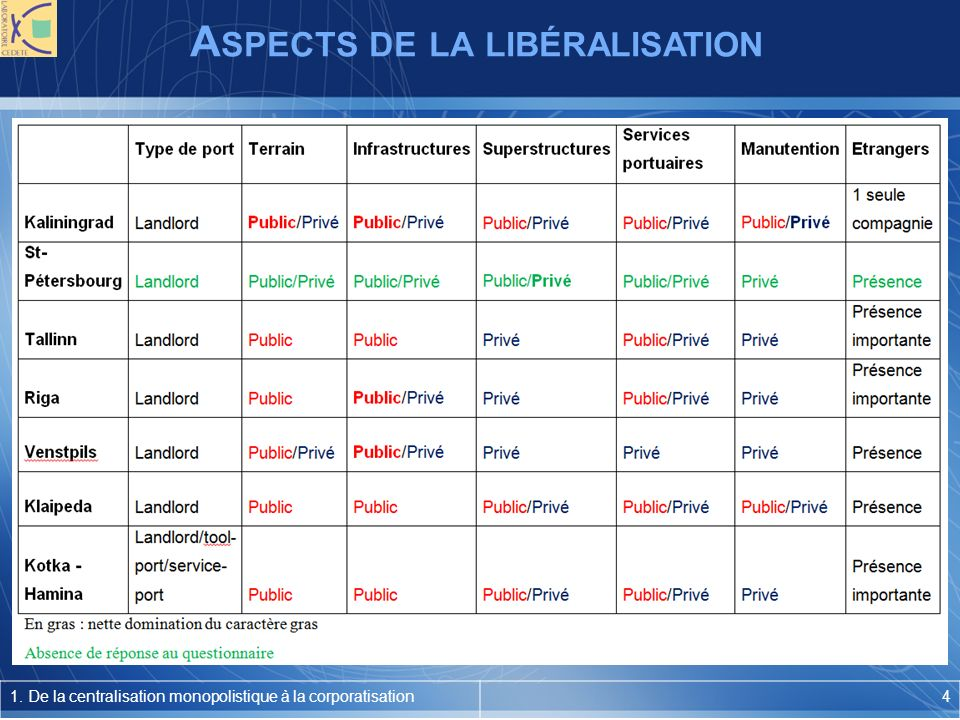 A SPECTS DE LA LIBÉRALISATION 1.