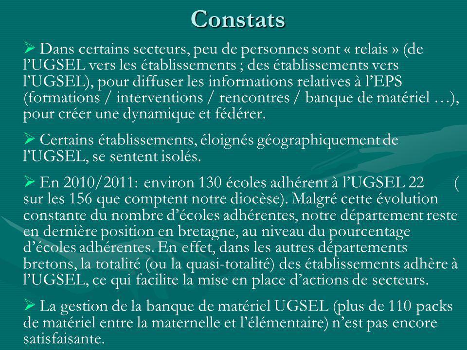 Constats Constats Dans certains secteurs, peu de personnes sont « relais » (de lUGSEL vers les établissements ; des établissements vers lUGSEL), pour diffuser les informations relatives à lEPS (formations / interventions / rencontres / banque de matériel …), pour créer une dynamique et fédérer.