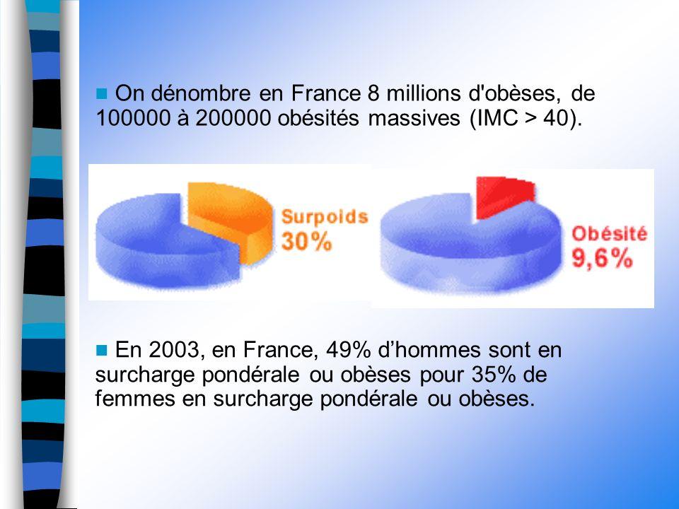 On dénombre en France 8 millions d obèses, de 100000 à 200000 obésités massives (IMC > 40).