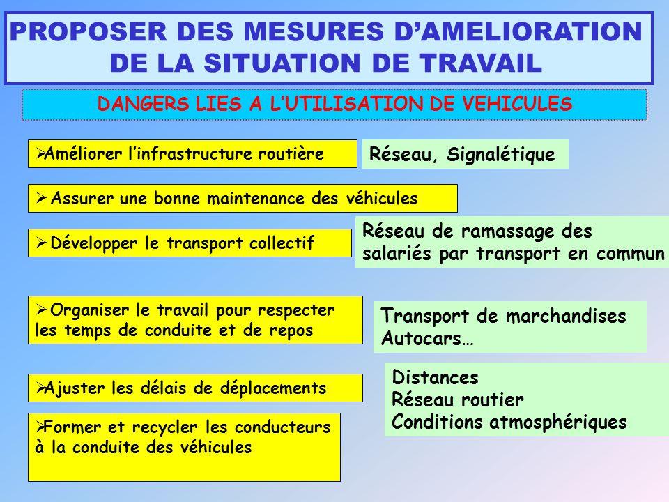 PROPOSER DES MESURES DAMELIORATION DE LA SITUATION DE TRAVAIL DANGERS LIES A LUTILISATION DE VEHICULES Améliorer linfrastructure routière Développer l
