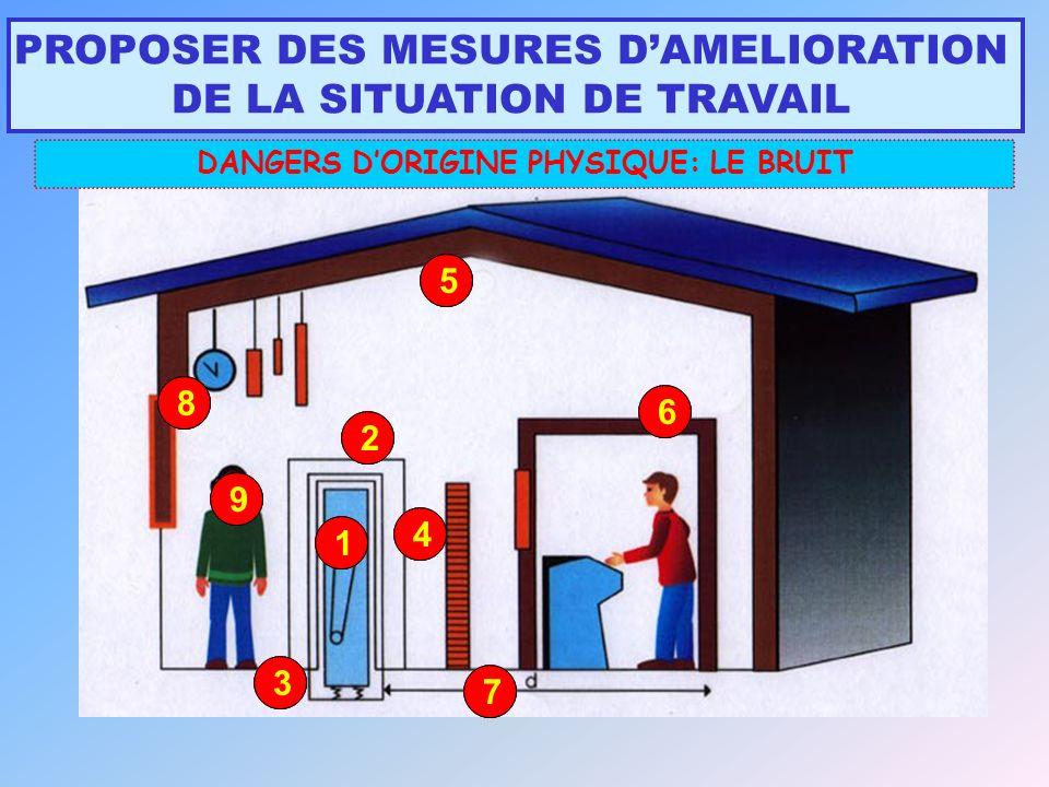 6 4 2 8 7 1 9 5 3 6 4 2 8 7 1 9 5 3 PROPOSER DES MESURES DAMELIORATION DE LA SITUATION DE TRAVAIL DANGERS DORIGINE PHYSIQUE: LE BRUIT