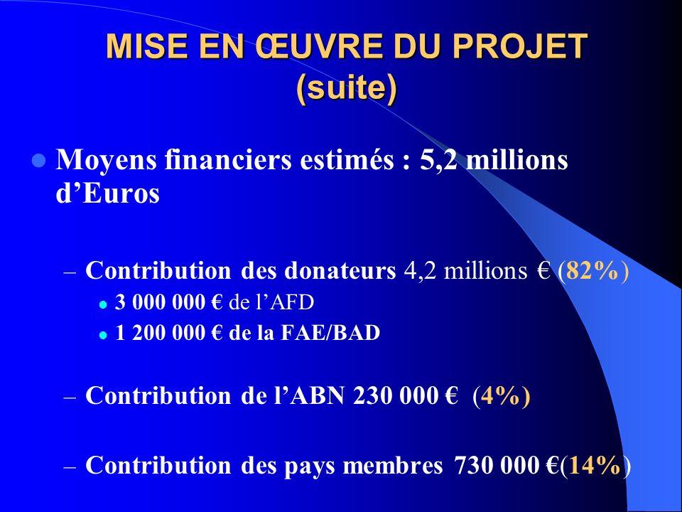 MISE EN ŒUVRE DU PROJET (suite) Moyens financiers estimés : 5,2 millions dEuros – Contribution des donateurs 4,2 millions (82%) 3 000 000 de lAFD 1 200 000 de la FAE/BAD – Contribution de lABN 230 000 (4%) – Contribution des pays membres 730 000 (14%)