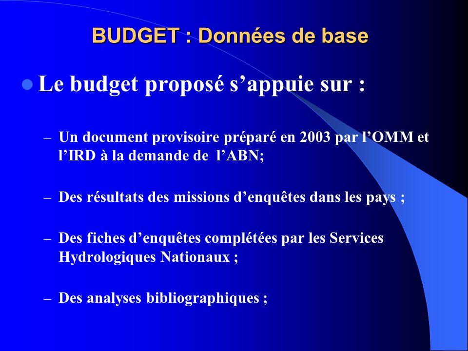 BUDGET : Données de base Le budget proposé sappuie sur : – Un document provisoire préparé en 2003 par lOMM et lIRD à la demande de lABN; – Des résulta