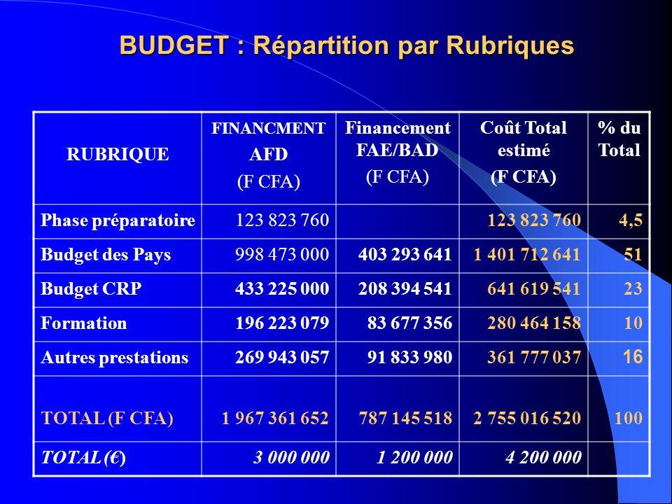 BUDGET : Répartition par Rubriques RUBRIQUE FINANCMENT AFD (F CFA) Financement FAE/BAD (F CFA) Coût Total estimé (F CFA) % du Total Phase préparatoire