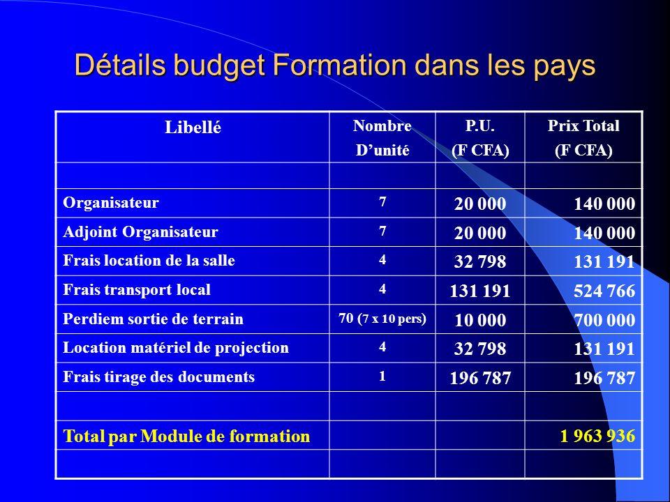 Détails budget Formation dans les pays Libellé Nombre Dunité P.U. (F CFA) Prix Total (F CFA) Organisateur 7 20 000140 000 Adjoint Organisateur 7 20 00