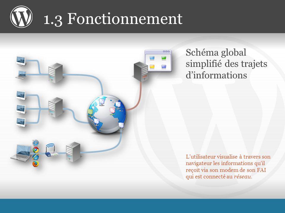 Lutilisateur visualise à travers son navigateur les informations quil reçoit via son modem de son FAI qui est connecté au réseau.