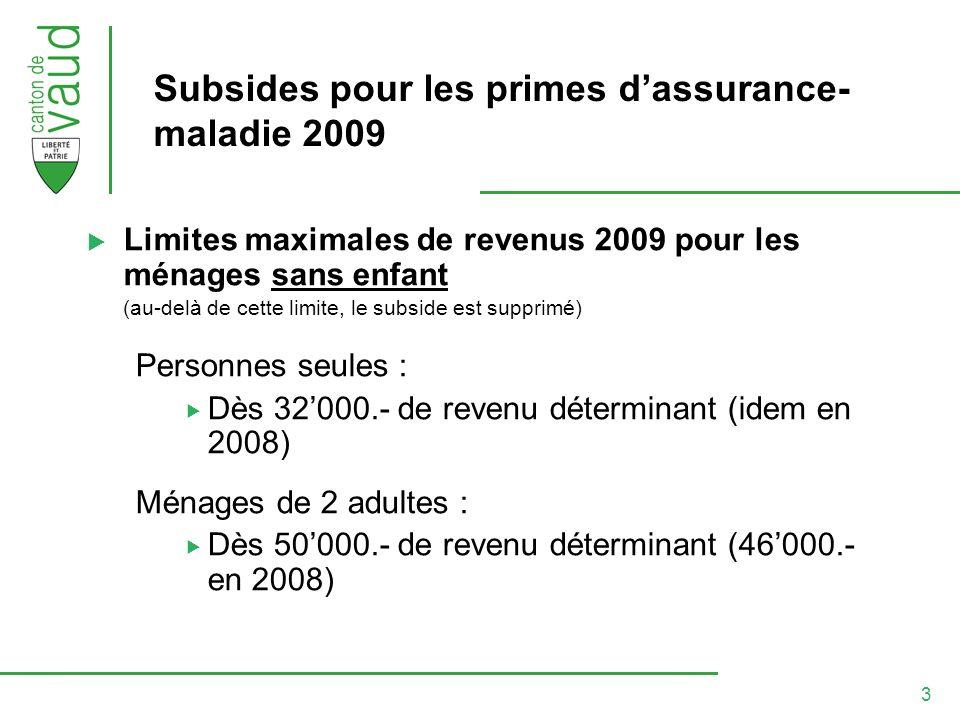 3 Subsides pour les primes dassurance- maladie 2009 Limites maximales de revenus 2009 pour les ménages sans enfant (au-delà de cette limite, le subside est supprimé) Personnes seules : Dès 32000.- de revenu déterminant (idem en 2008) Ménages de 2 adultes : Dès 50000.- de revenu déterminant (46000.- en 2008)