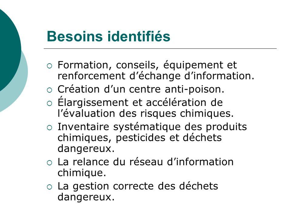 Besoins identifiés Formation, conseils, équipement et renforcement déchange dinformation.