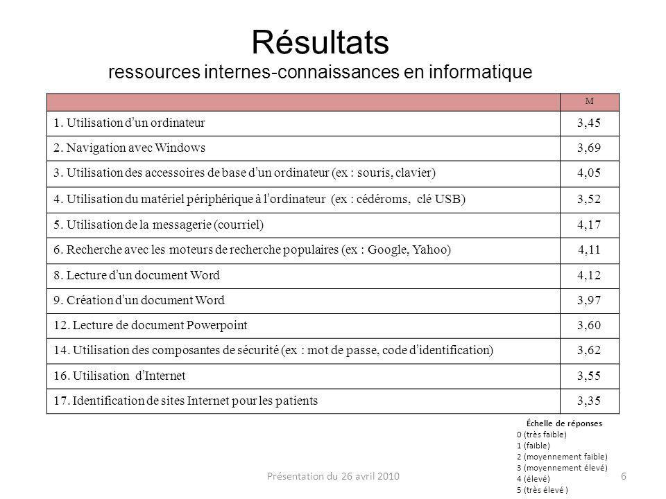 Résultats ressources internes-connaissances en informatique M 1.