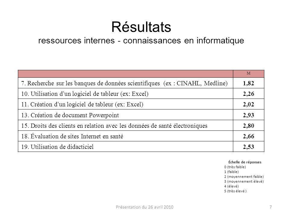 Résultats ressources internes - connaissances en informatique M 7.