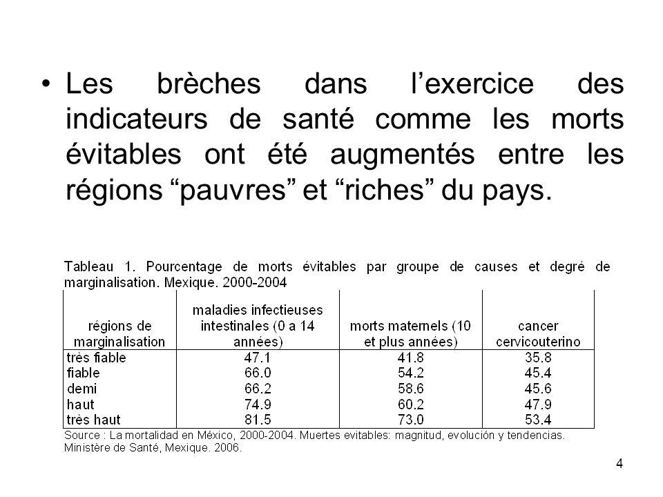 4 Les brèches dans lexercice des indicateurs de santé comme les morts évitables ont été augmentés entre les régions pauvres et riches du pays.