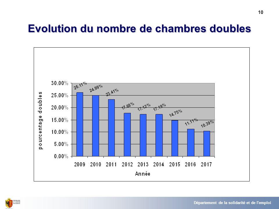 10 Evolution du nombre de chambres doubles Département de la solidarité et de l emploi