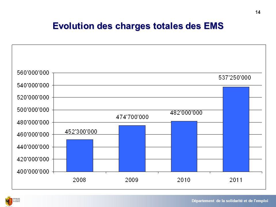 14 Département de la solidarité et de l emploi Evolution des charges totales des EMS
