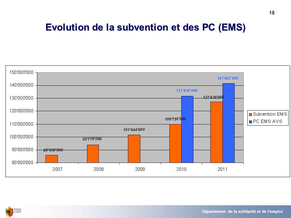 15 Evolution de la subvention et des PC (EMS) Département de la solidarité et de l'emploi