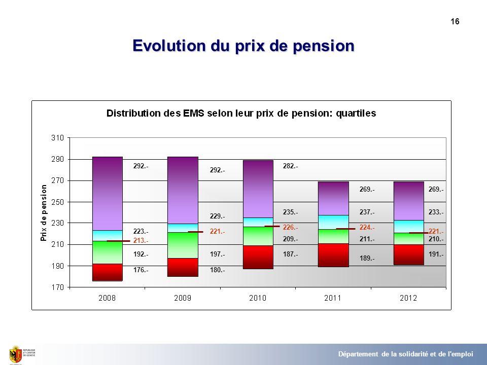 16 Evolution du prix de pension Département de la solidarité et de l'emploi 176.- 192.- 213.- 223.- 292.- 180.- 197.- 221.- 229.- 292.- 187.- 209.- 22