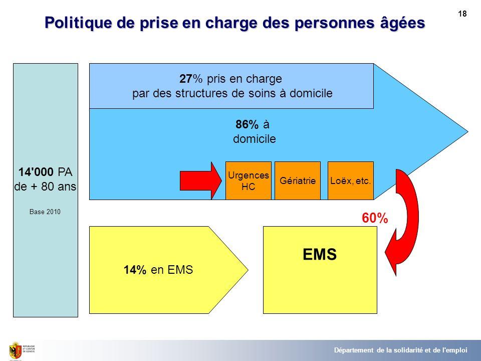 60% Politique de prise en charge des personnes âgées EMS 18 Département de la solidarité et de l emploi 14 000 PA de + 80 ans Base 2010 86% à domicile 14% en EMS Urgences HC GériatrieLoëx, etc.