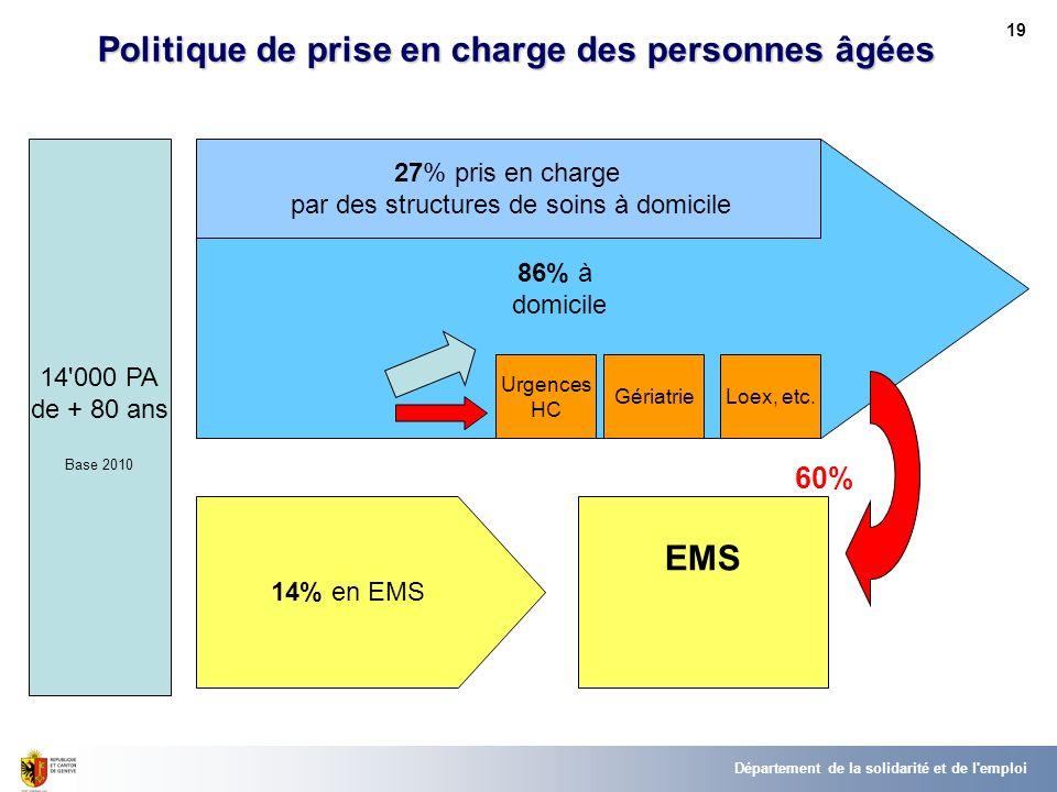 60% Politique de prise en charge des personnes âgées EMS 19 Département de la solidarité et de l emploi 14 000 PA de + 80 ans Base 2010 86% à domicile 14% en EMS Urgences HC GériatrieLoex, etc.