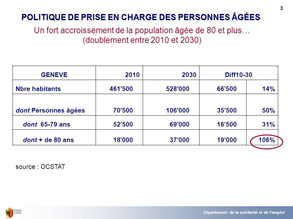 Un fort accroissement de la population âgée de 80 et plus… (doublement entre 2010 et 2030) POLITIQUE DE PRISE EN CHARGE DES PERSONNES ÂGÉES GENEVE2010