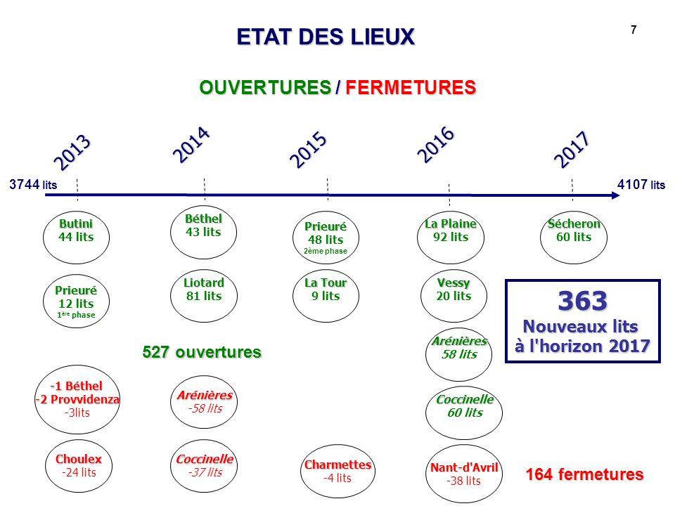 7 OUVERTURES / FERMETURES 363 Nouveaux lits à l'horizon 2017 Butini 44 lits 2015 2013 2017 20142016 Arénières -58 lits Choulex -24 lits ETAT DES LIEUX