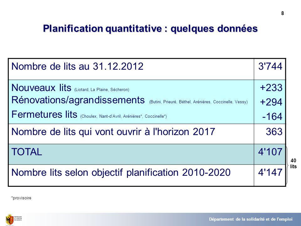 8 Planification quantitative : quelques données Nombre de lits au 31.12.20123'744 Nouveaux lits (Liotard, La Plaine, Sécheron) Rénovations/agrandissem
