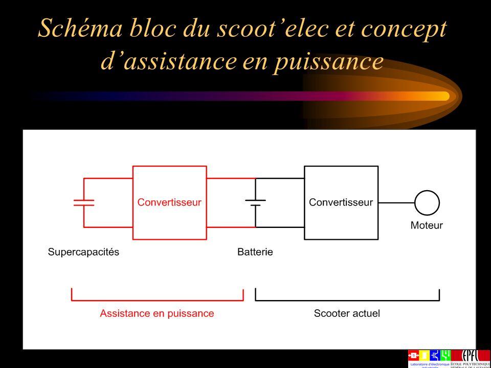 Schéma bloc du scootelec et concept dassistance en puissance